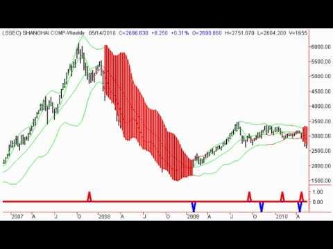 Stock Market Timing Signals 5/17