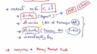 25. Nature of Money Market Investment