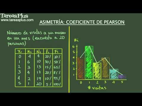 Asimetría: Coeficiente de Pearson