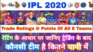 IPL 2020 - Trade & Retention Ratings Of All The Teams Revealed | IPL Auction | MY Cricket Production