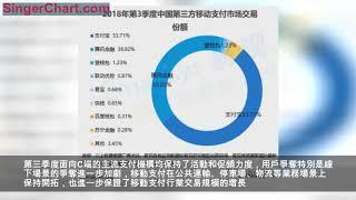 易觀最新報告:Q3支付寶移動支付份額增至53.71% 穩居第一