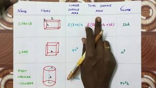 MENSURATION VOLUME FORMULA | 3D shapes | in tamil