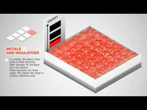 Metals and Insulators energy conduction HD