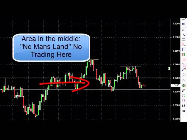 How to Trade Forex in 3 Easy Steps Part 2 - Optimal Forex Entry and Exit Points