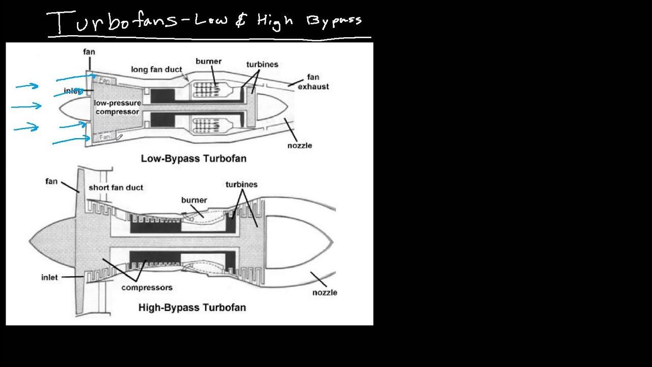 Turboprop Jet Engine Jet Engine Types