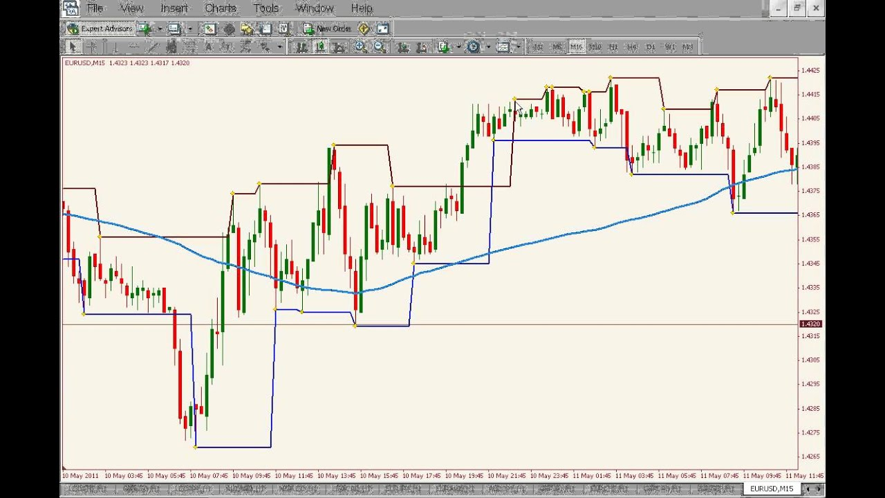 Chaos theory forex trading