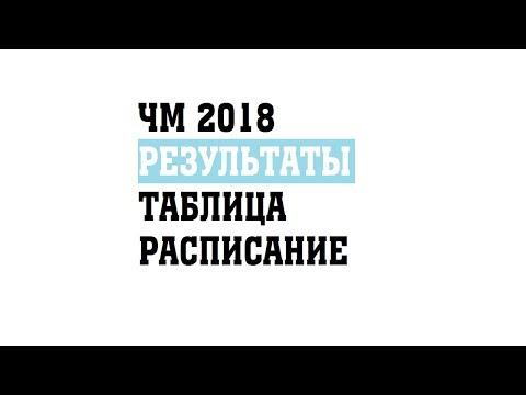 Хоккей  Чемпионат мира 2018  Результаты  Расписание  Таблица  Россия Швейцария