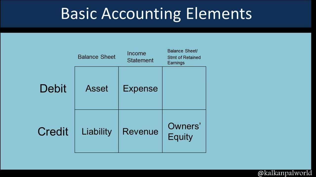 Accounting 101: The Basics - AccountingVerse