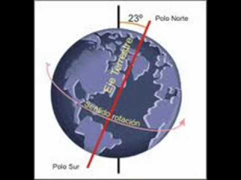 Movements of the earth, seasons, rotation, translation, solstices equinoxes