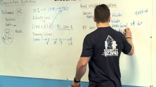 CrossFit - A Competitor's Zone Prescription: Part 2