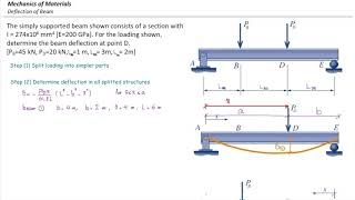Deflection in beams Superposition method, example 1
