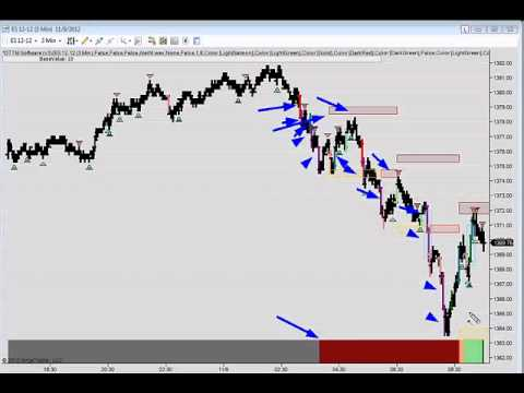 DayTradeTheMarkets - A detailed look at the overnight market for the ES and 6E