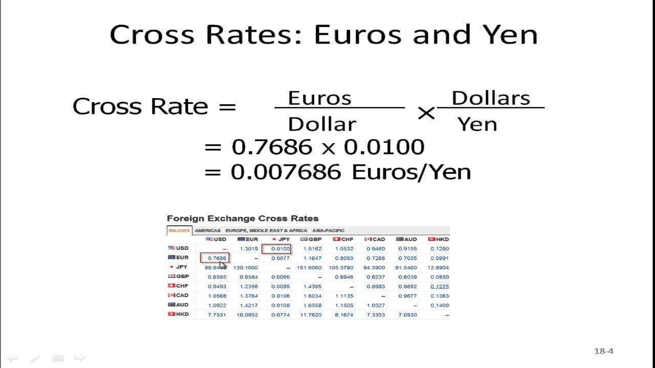 Pengertian cross rate forex