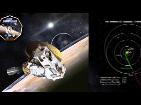 Testing Geocentrism - Part 5
