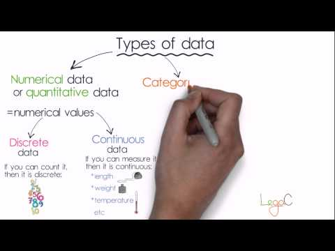 Types of statistical data