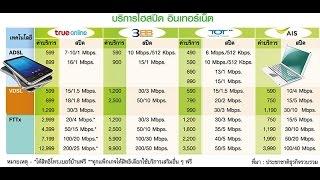 เพื่อชาวเน็ต!!! เช็คราคา Hi-Speed Internet 2015 ค่ายไหนคุ้ม ค่ายไหนโดน