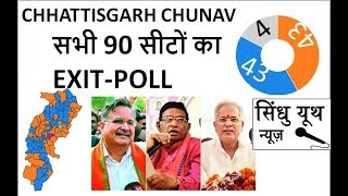 EXIT-POLL 90 ???? ?? ???????? ?? LIST CHHATTISGARH CHUNAV 2018-SINDHUYOUTH | SURVEY