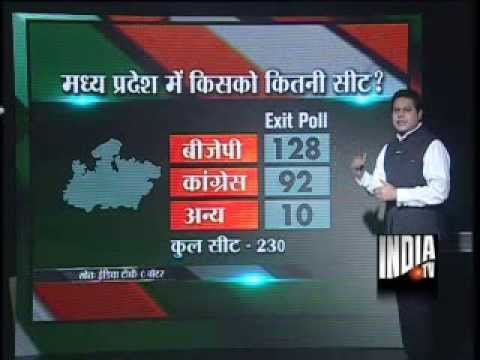 India TV-C Voter Exit Poll: BJP gaining in Madhya Pradesh