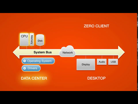 What Is Zero Client Computing for Desktop Virtualization?