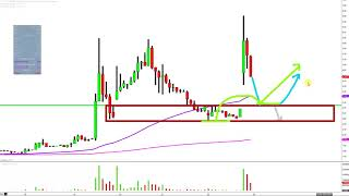 Future FinTech Group Inc - FTFT Stock Chart Technical Analysis for 12-22-17