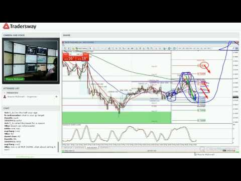 Forex Trading Strategy For Today: (LIVE MAY 23, 2016)