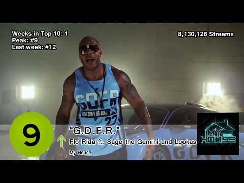Top 10 Songs - Week Of March 15, 2015 (Spotify)