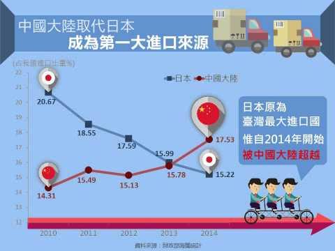 中國大陸成為臺灣第一大進口來源
