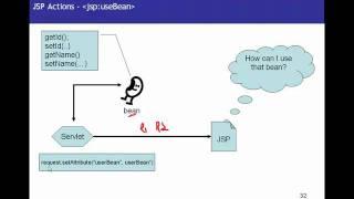 JSP ( Java Server Pages)