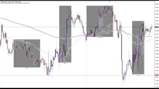 Forex Bank Trading Strategy - Live Trade Setup - March 31st 2015