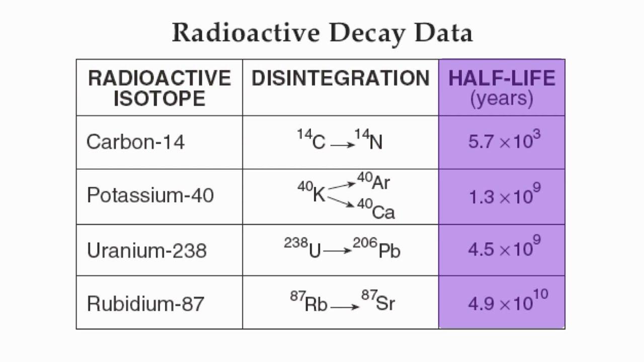 Radioactive Decay Chart Page 1-Radioactive