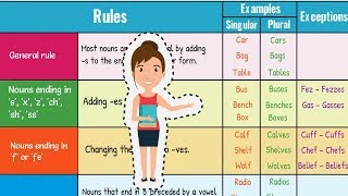 Singular and Plural Nouns: How to Form Regular Plural Nouns in English