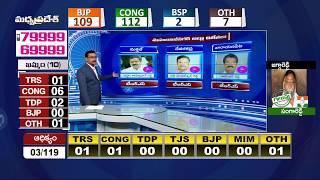 మహబూబునగర్ జిల్లా విజేతలు.Mahabubnagar Dist MLA Election winners List  Exclusive Analysis