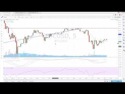 Bitcoin Ethereum Litecoin Technical Analysis Chart 5/25/2017
