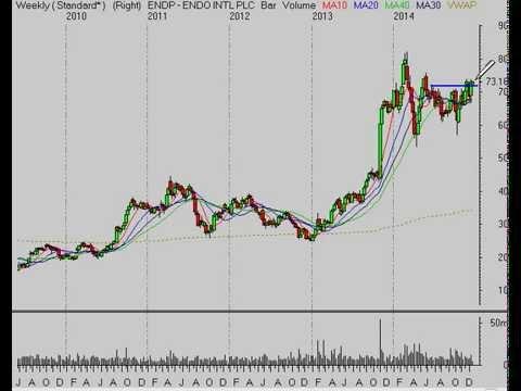 Stock Market Analysis for Week Ending 12/26/14