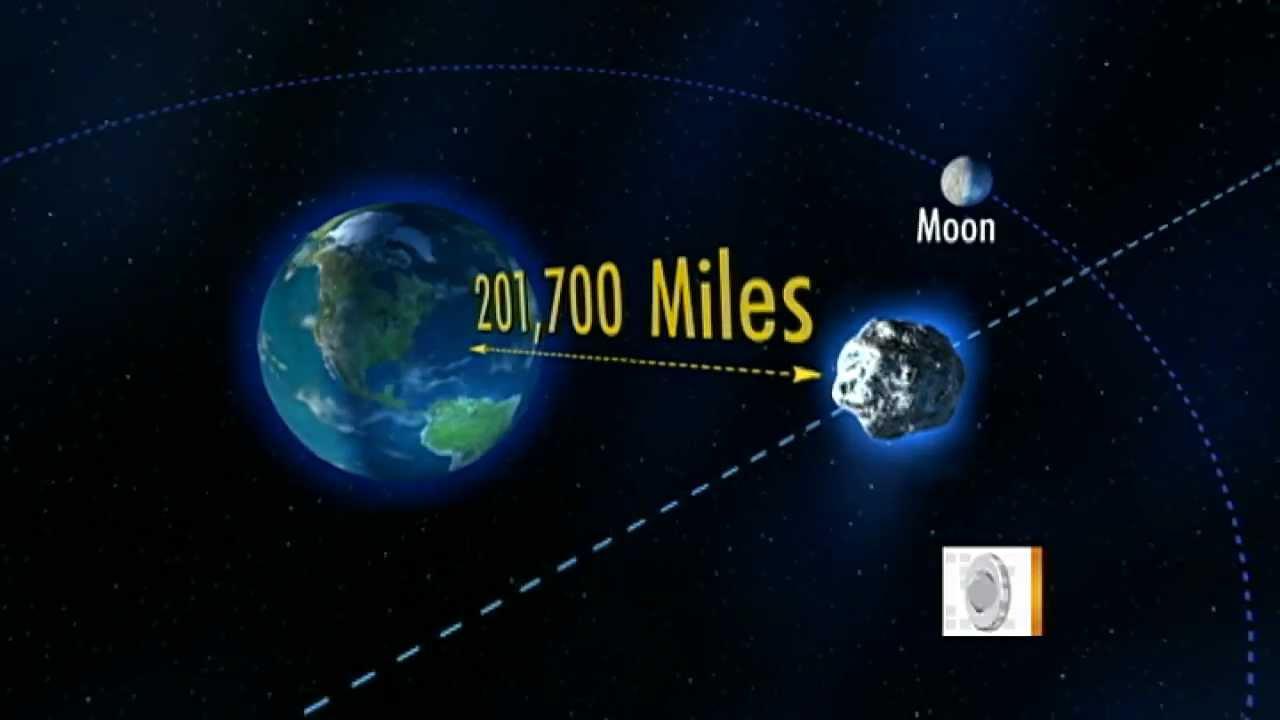 Asteroid near miss december 2012