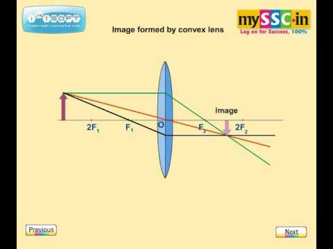 Image formation by convex lens - Animation by mySSC.in