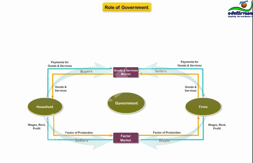 Basics Of Circular Flow Diagram