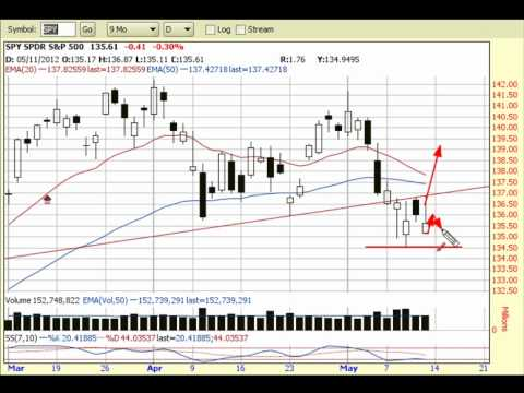 Stock Market Still Choppy: 5-12-12 Stock Market View