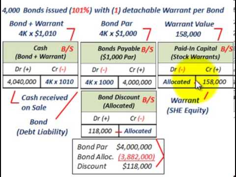 Stock options versus stock warrants