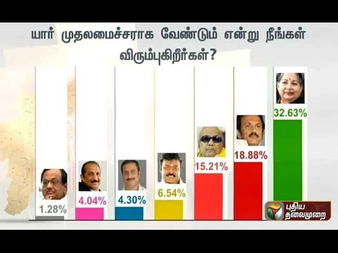 Tamil Nadu elections: Puthiya Thalaimurai-APT pre-poll survey results Part 1