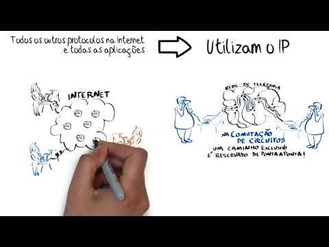Como funciona a Internet? Parte 1: O protocolo IP