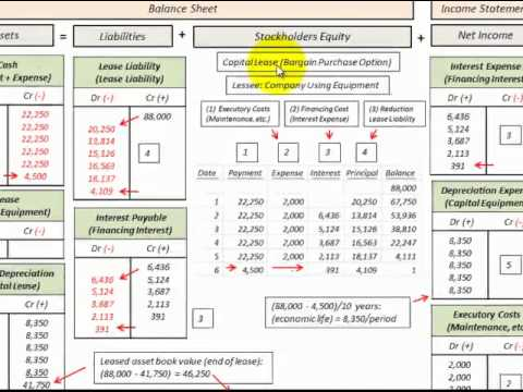 Lease Accounting For Capital Lease With Bargain Purchase