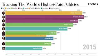 World's Highest-Paid Athletes From 2010-2020 | Forbes