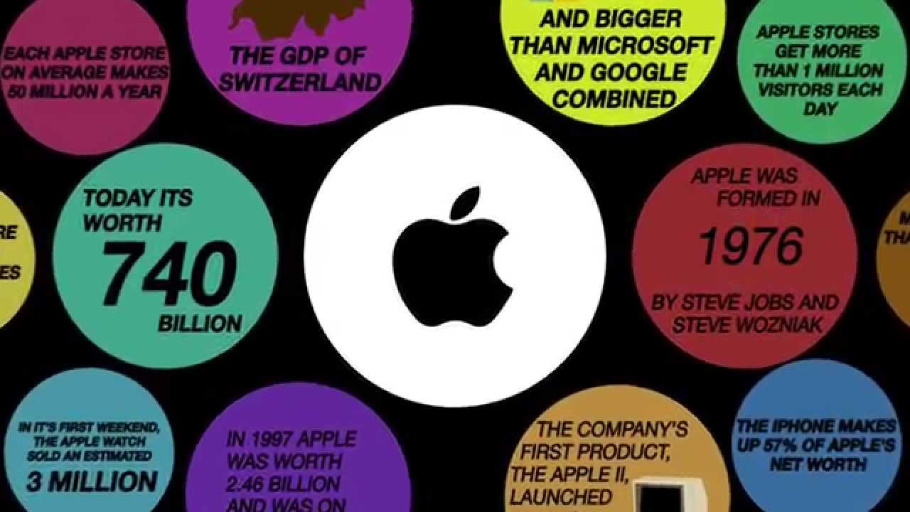 Apple infographic video