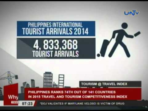 Philippines ranks 74th in 2015 Travel and Tourism Competitive Index