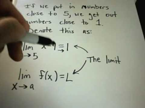 What is a Limit? Basic Idea of Limits