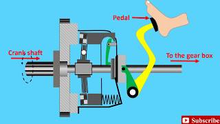 How a clutch works! (Animation) | Clutch, How does it work ? | single plate friction clutch working