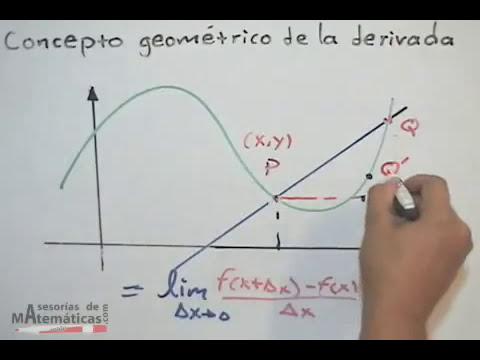 Concepto geométrico de la derivada