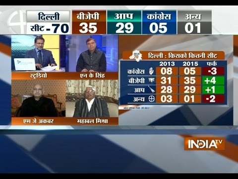 Opinion Poll: BJP projected to win 35 seats in Delhi elections, opinion poll- Ajeet Anjum (Part 1)