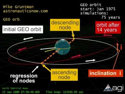 Geostationary Orbit - GEO Satellites